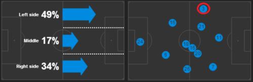 Everton Villa Baines