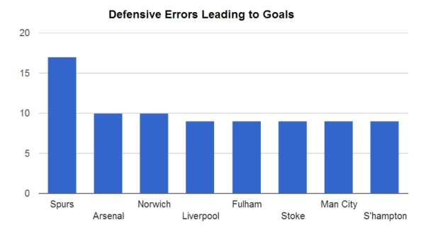 Spurs have committed the most defensive errors that have led to goals in the Premier League