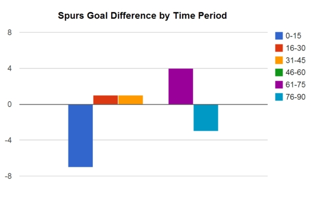 (Goals Scored - Goals Conceded) by 15 min intervals