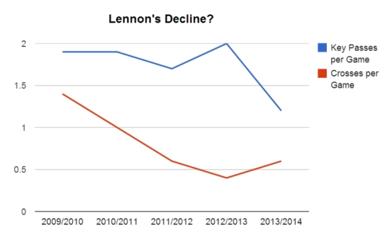 Lennons stats over time