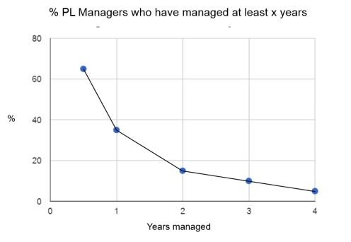 Percentage of Premier League managers who have been in their job more than x years