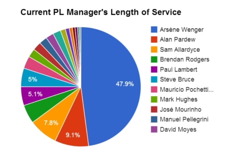 Premier League managers' length of service. Arsene Wenger stands out