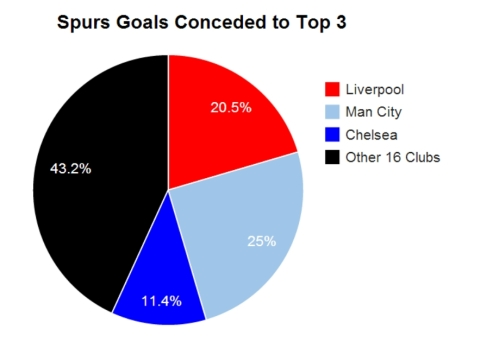 Percentage of the 44 goals Spurs have conceded
