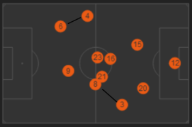 Italy position map vs England