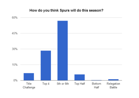 Spurs poll results