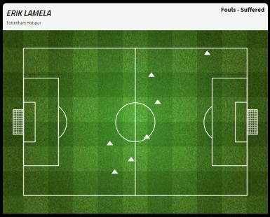 Lamela fouled