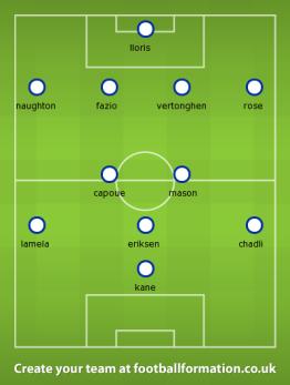 Villa Spurs
