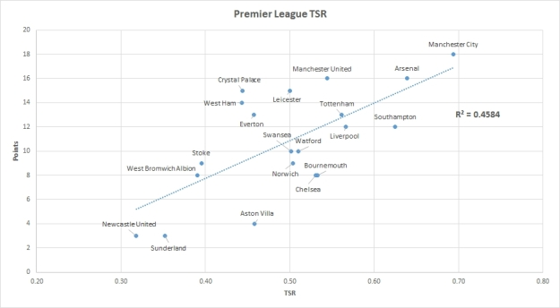 Premier League TSR