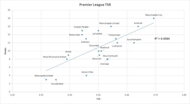 Premier League TSR
