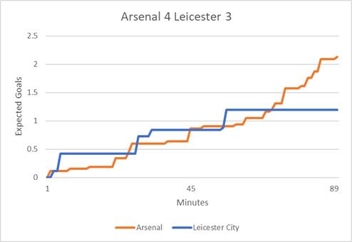 Arsenal_Leicester