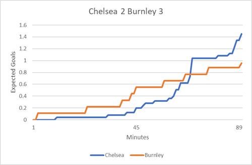 Chelsea_Burnley