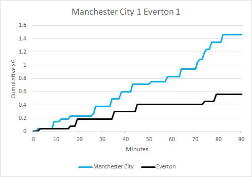 ManchesterCity_Everton