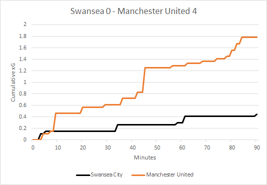 ManchesterUnited_Swansea