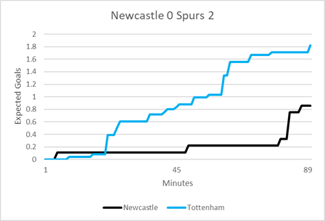 Newcastle_Spurs