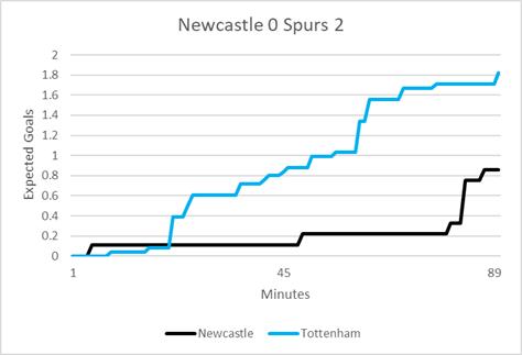 Newcastle_Spurs