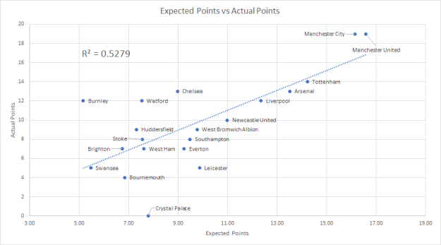 xG_vs_Points