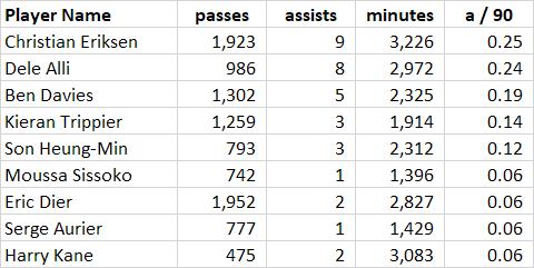 assists
